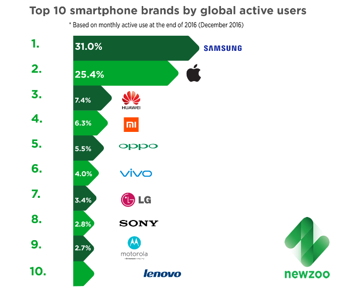 Most of the Actively Used Smartphones in Dec. 2016 Globally Were From Samsung | Newzoo