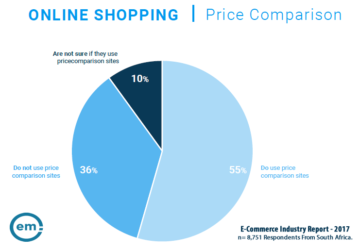 55% of Online Shopper in South Africa Use Price Comparison Sites, 2017 | Effective Measure
