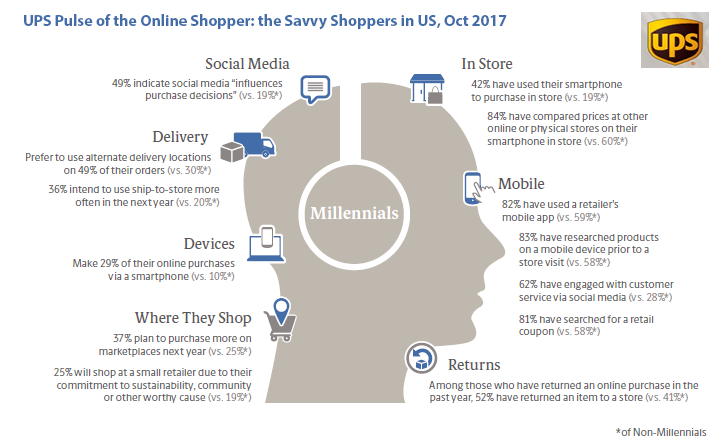 Almost Half of US Millennials Purchasing Decision Are Affected With Social Media, 2017 | UPS