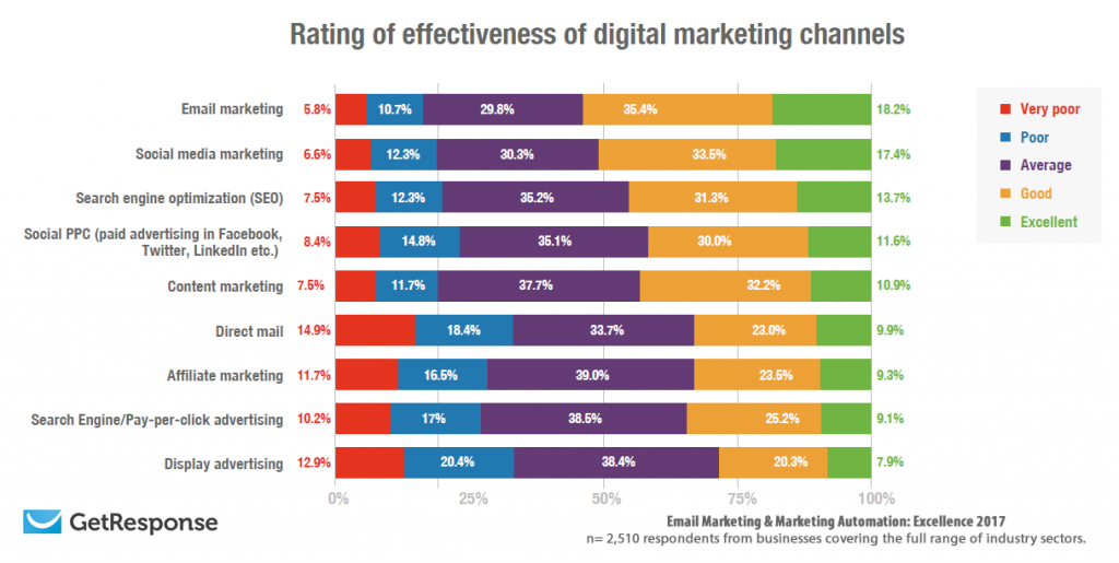 Email Marketing Is the Most Effective Digital Marketing Channel Globally With 53.6%, 2017 | GetResponse