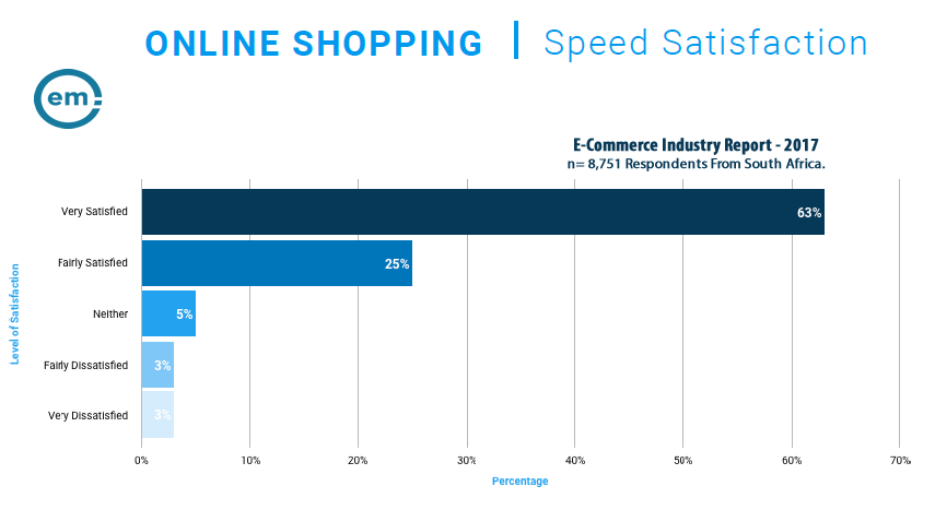 63% of Online Shoppers in South Africa Were Very Satisfied With the Speedy Delivery, 2017 | Effective Measure