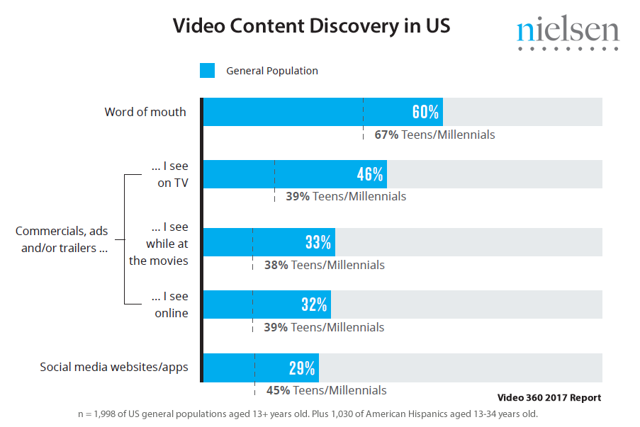 Only 29% of Americans Discover New Video Content via Social Media, 2017 | Nielsen