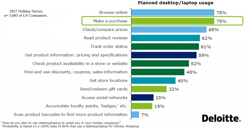 3 Quarters of US Consumers Will Use Desktops/Laptops to Purchase Online During Holidays, 2017   Deloitte