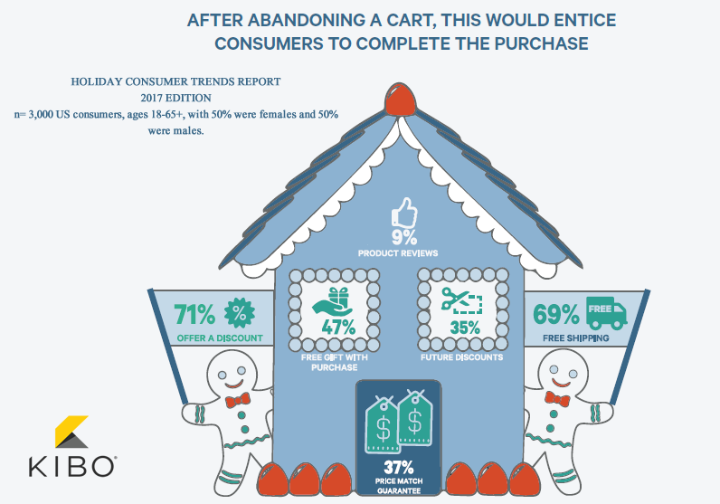 What Makes US Consumers Complete Their Purchases After Abandoning