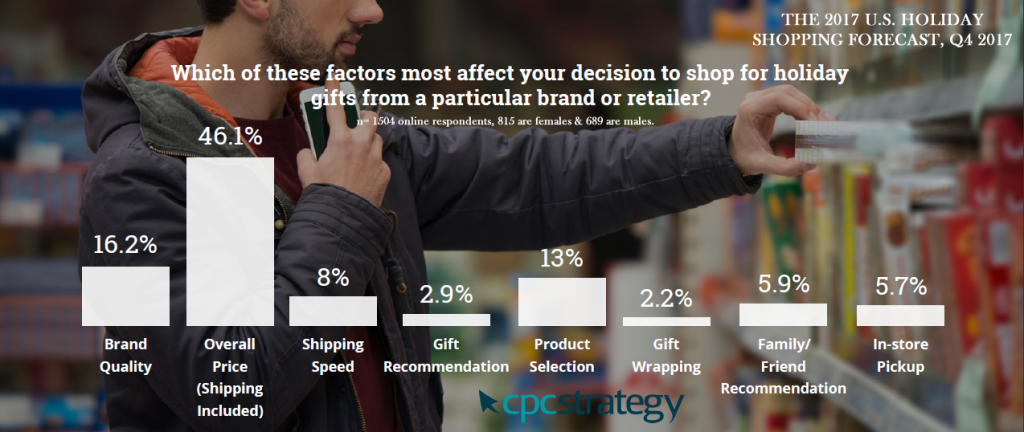 Key Factors Affect on US Shoppers' Decisions to Shop for Holiday Gifts, 2017