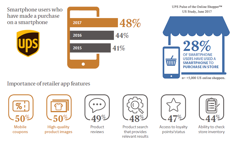 Online Shopping via Smartphones & Shopping Apps in the US, 2017 | UPS