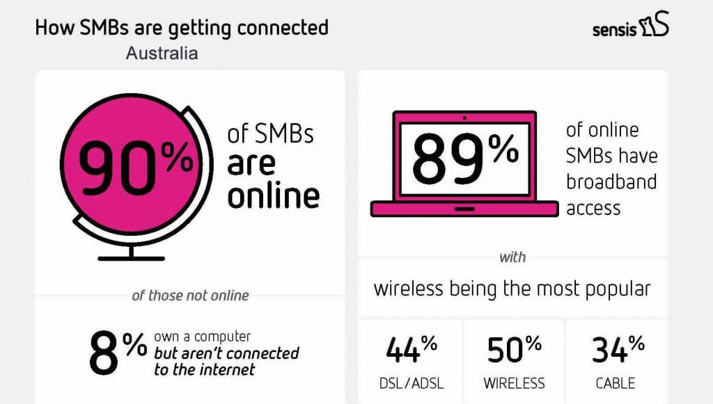 90% of Small & Medium Businesses in Australia Were Online in 2017