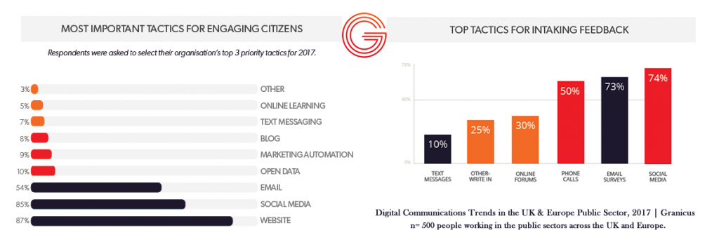 Most used marketing tactics by Public Sector Organization in Europe, 2017