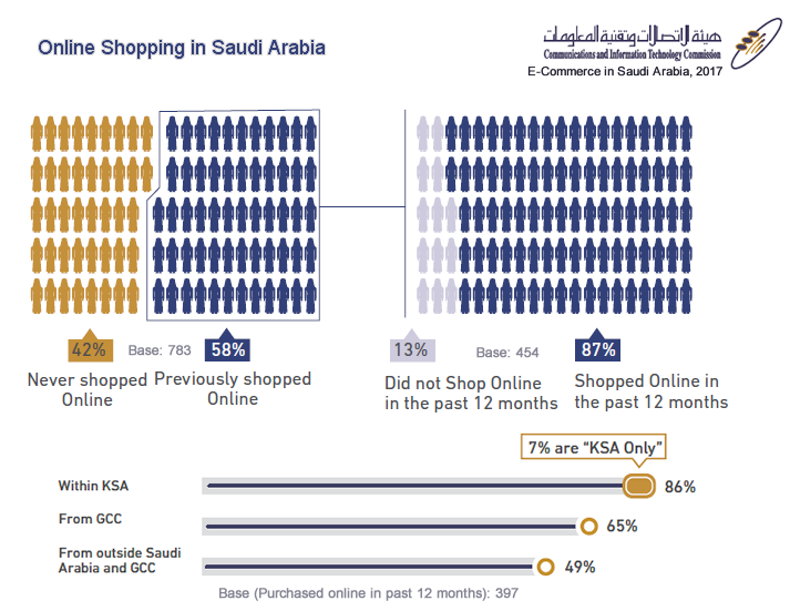 58% of Shoppers in KSA Have Shopped Online in 2017 | Online Shopping Insights