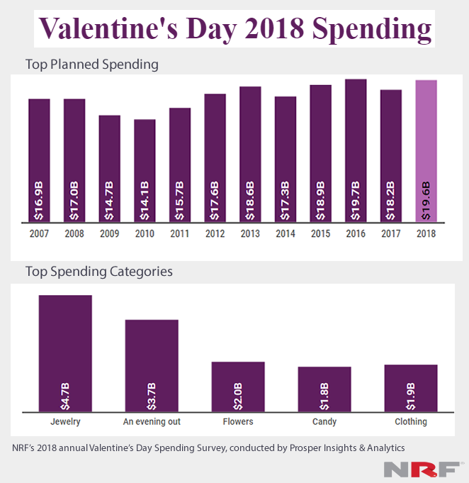 Valentine's Day Insights 2018 | Valentine's Day Marketing for 2018 | NRF