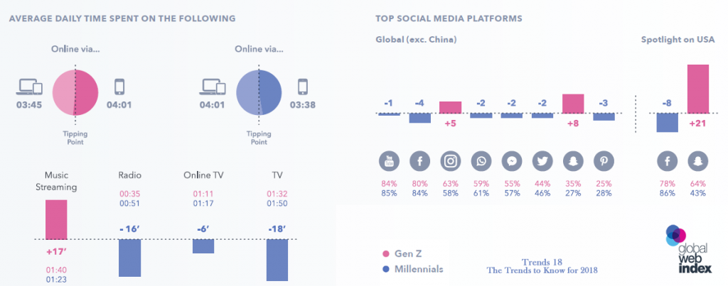 Time Spent Online By Generation Z & Millennials 2018 | globalwebindex