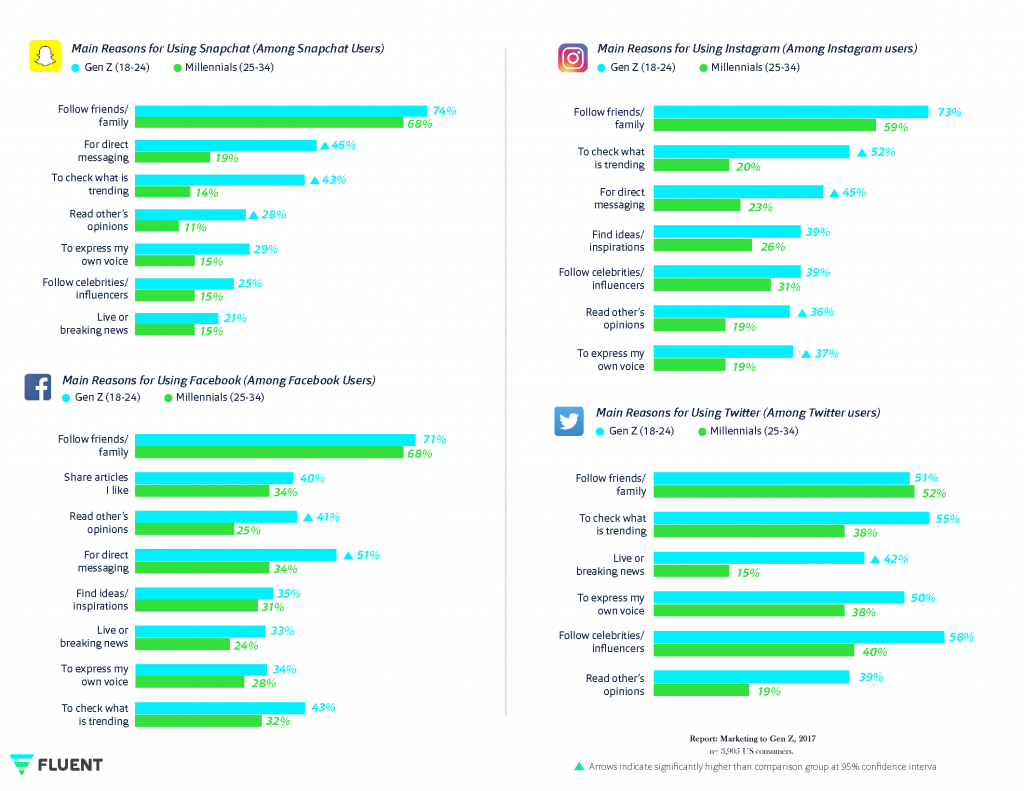 Why Gen Z & Millennials in US Use Snapchat, Instagram, FB & Twitter?