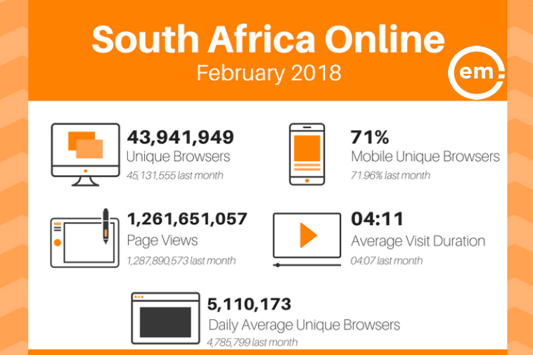 The Top Websites in South Africa, 2018: Unique Browsers & Page Views