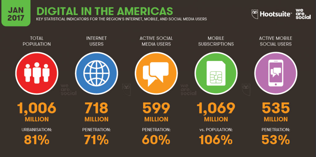 Internet Users in the Americas Reached 718 M in 2017 | We Are Social