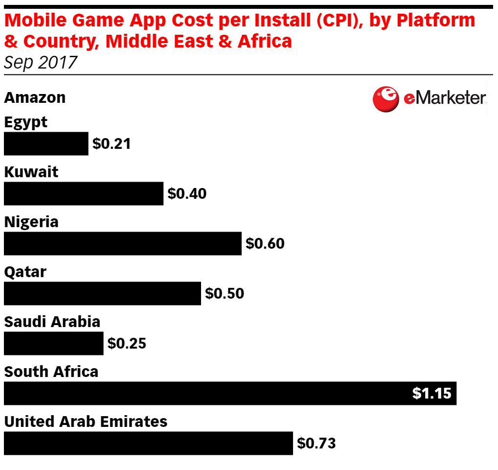 Mobile Game App CPI by Platform and Country September 2017