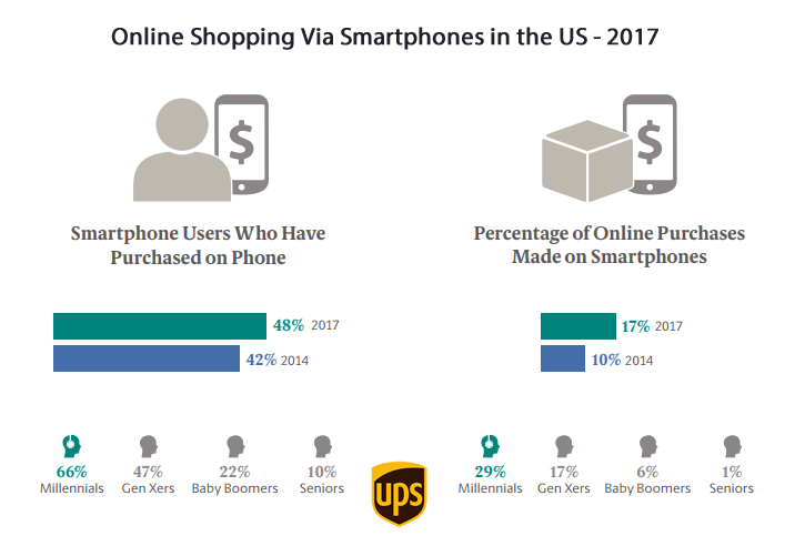Almost Half of Smartphone Users in the US Have Purchased Online on Their Phones in 2017   UPS 1   Digital Marketing Community