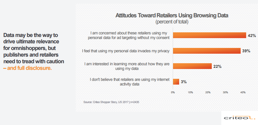Shoppers Attitudes Toward Retailers That Use Their Browsing Data, 2017