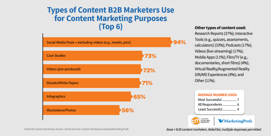 Content B2B Marketers Use for achieving Their Content Marketing Plans, 2018
