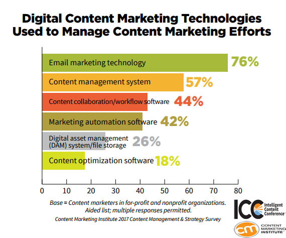 A Graph Shows The Digital Content Marketing Technologies Used To Manage Content Marketing Efforts.
