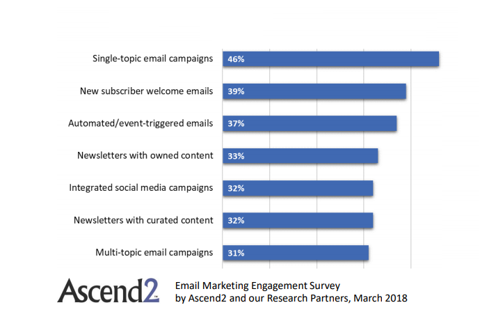 The Most Effective Tactics In Improving E-Mail Marketing Engagement