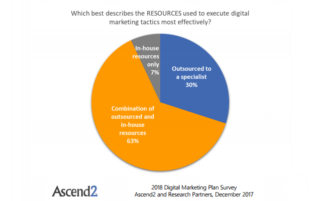 A Graph Shows The Resources That Used to Execute Digital Marketing Tactics Most Effectively