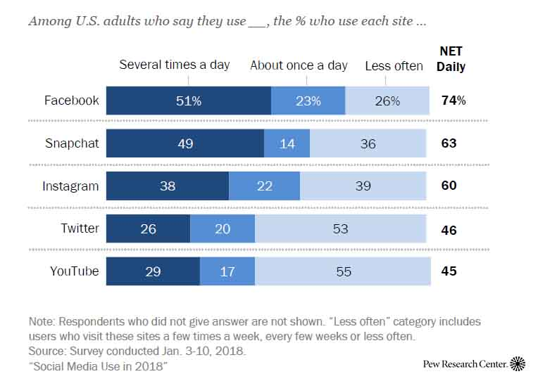 The daily use of social media by American adults | Social Media Use in US