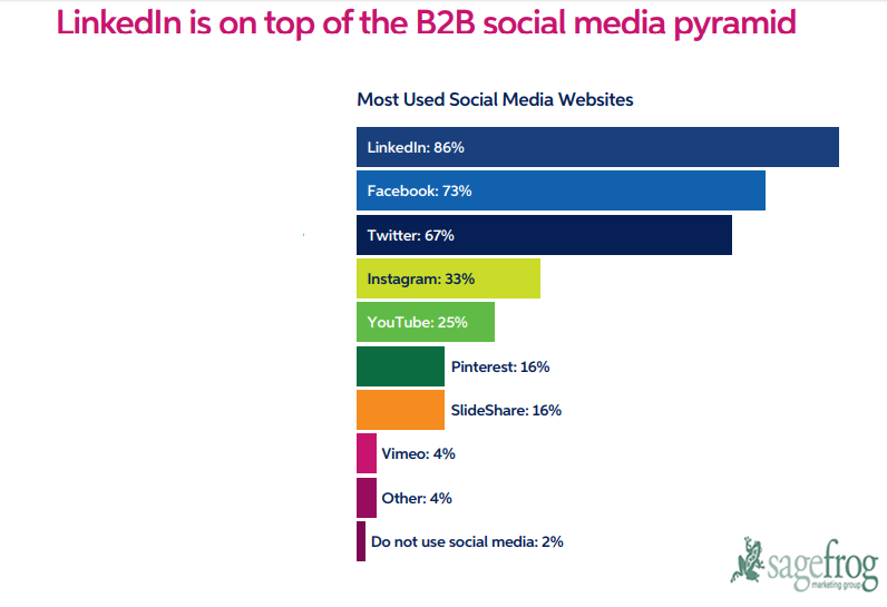 The Top Used Social Media Platforms Used By B2B Marketers, 2018