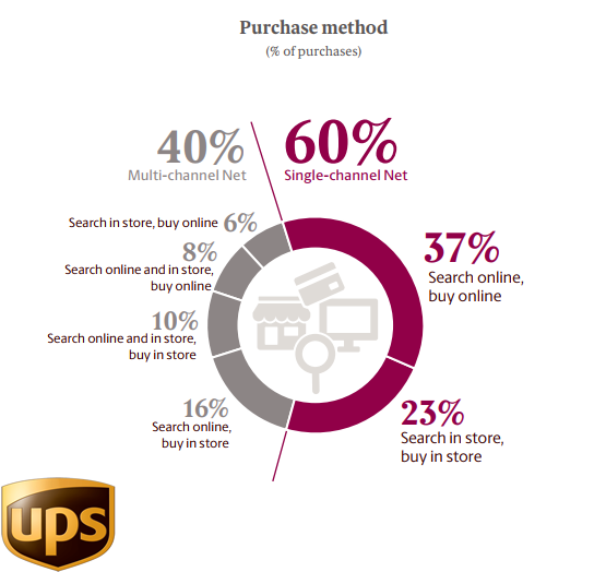 The Most Canadian Online Shoppers Used Purchasing Method in 2018