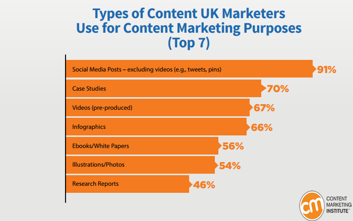 Content Types That The UK Marketers Use For Their Content Purposes, 2018