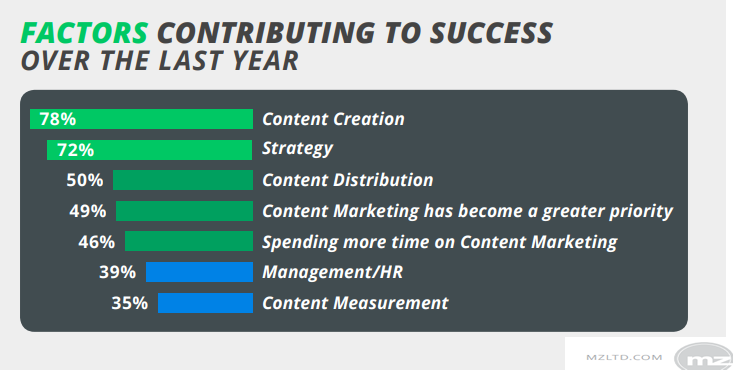 The B2B Marketers Factors of Success Over The Last Year in 2018