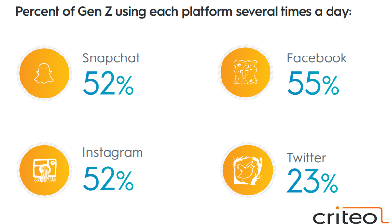 The Most Platform That Generation-Z Use Several Times Daily, 2018