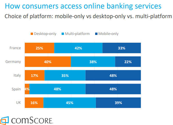 The Most Devices used to access online banking services In Europe