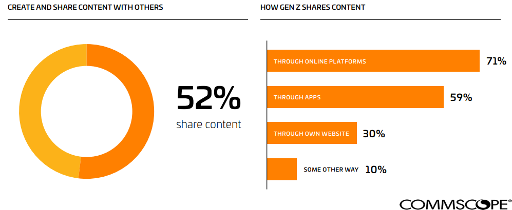 The Most Method Used By Generation-Z For Sharing Their Content