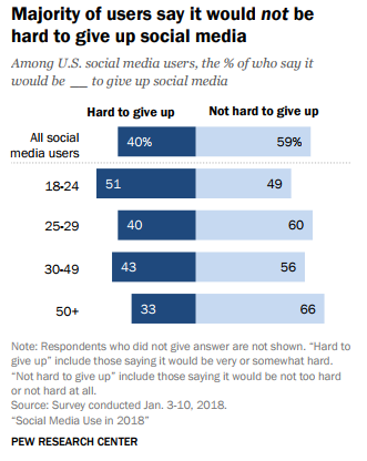 US Social Media Users That Could Give up on Social Media Without Much Difficulty