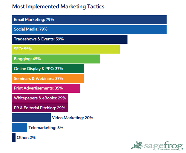 The Most B2B Marketers Implemented Marketing Tactic, 2018