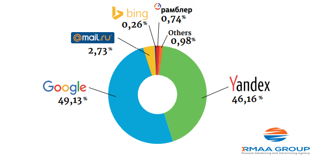 The Most Popular Search Engines In Russia, 2018