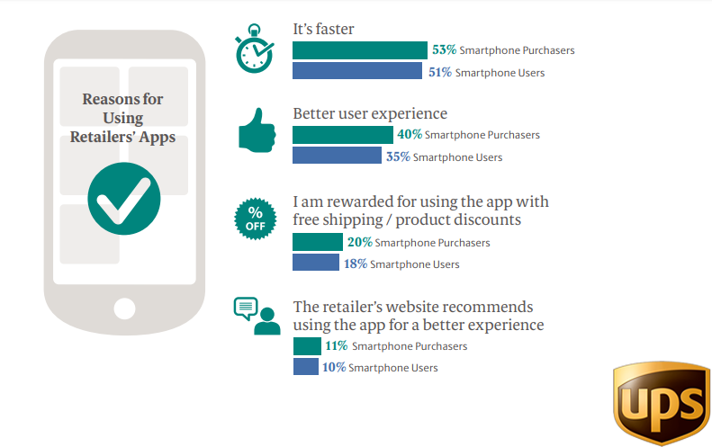 The Top Important Reasons For Using Retailer's Apps