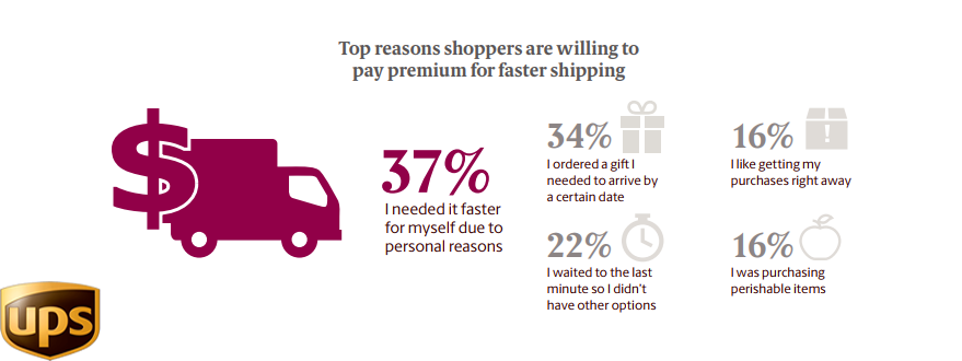 The Top Reasons of Paying For Premium Shipping in Canada, 2018