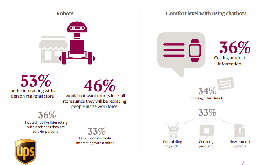 Canadian Online Shoppers Behaviour Towards Retail Robots Technology, 2018