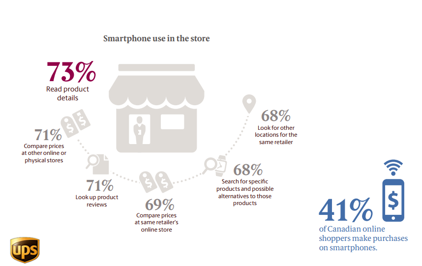 Canadian Online Shopper Reasons of Using Smartphones In Stores, 2018
