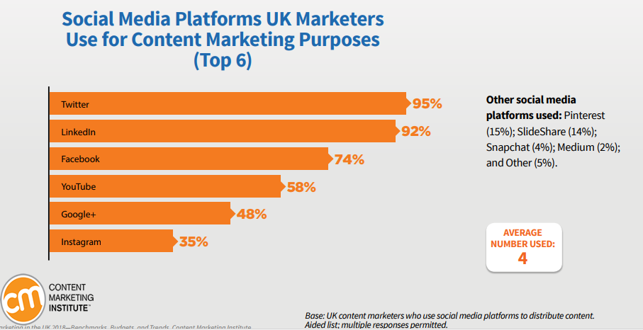 Effective Social Media Platforms UK Marketers Use for Content Marketing Purposes, 2018