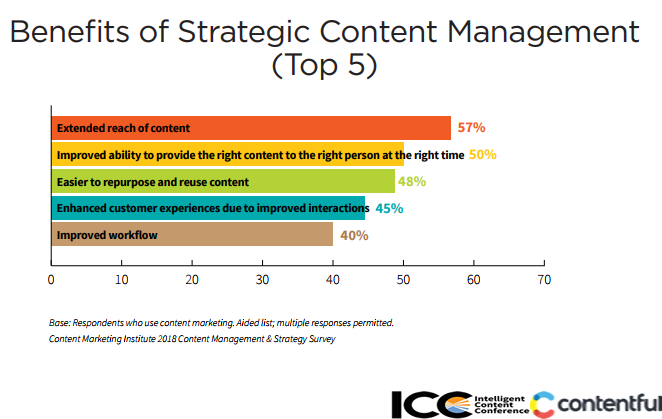 Top 5 Benefits of Using Strategic Approach in Manage Content, 2018