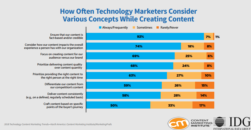 Technology Marketers Content Creation Concepts In North America, 2018