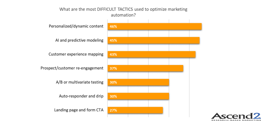 The Most Difficult Tactics Used To Optimize Marketing Automation in 2018