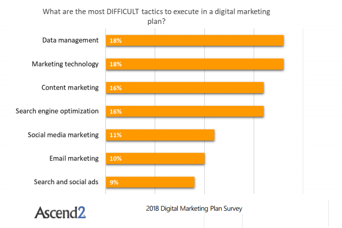 The Most Difficult Tactics to Execute in a Digital Marketing Plan, 2018