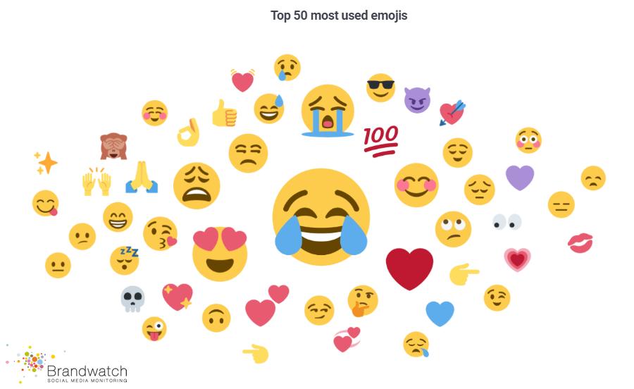 The Most Used Emoji 2017