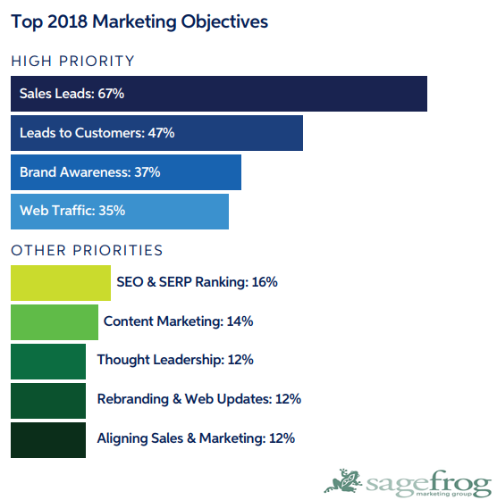The Most Important High Priority Marketing Objectives in 2018