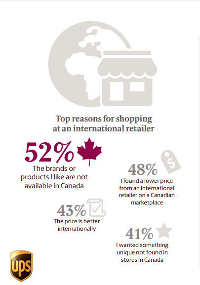 The Top Reasons Canadian Shoppers Purchase From International retailer, 2018