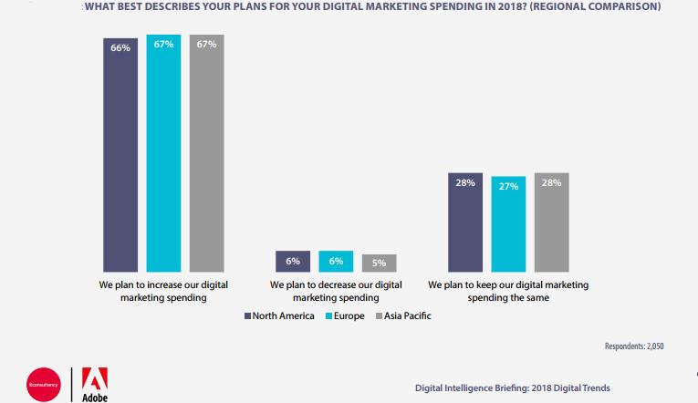 Digital Marketing Spending Regional Comparison in 2018