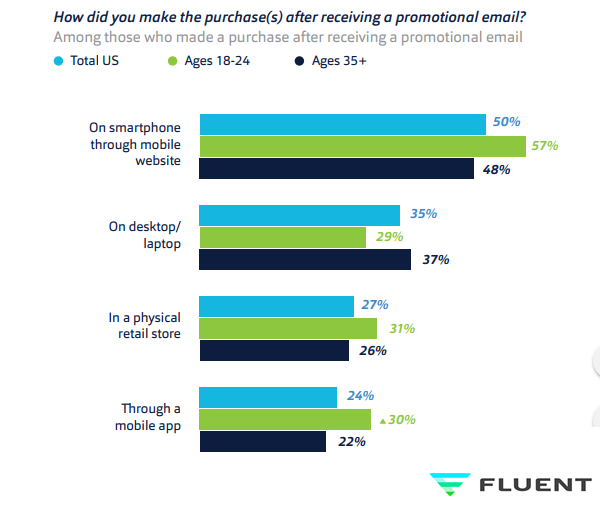 Purchasing Behavior of Online Consumers in The USA After Receiving Promotional Emails